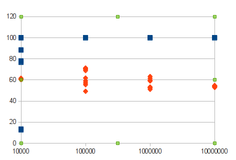 Graph with the spread of the performance samples retreived with different iterations count